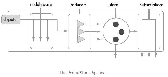Redesigning Redux #4.JPG