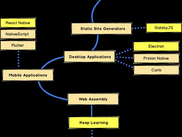 Developer Applications.png