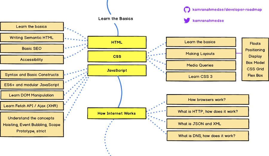 Roadmap - New Dev 2019.png
