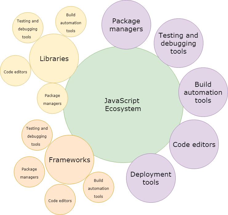 javascript ecosystem.png