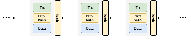 Simple blockchain