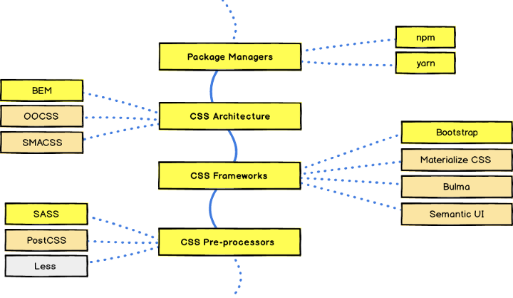 Package Managers.png