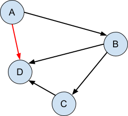 directed_acyclic_graph.png