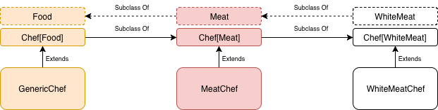 chef subtype relationship