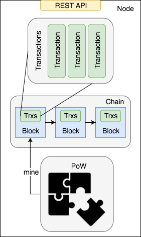 Scalachain model