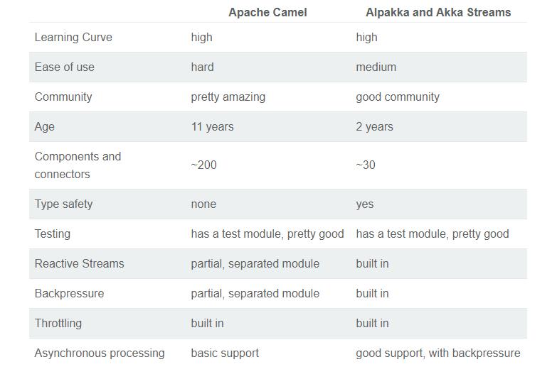 alpakka conclusion.png