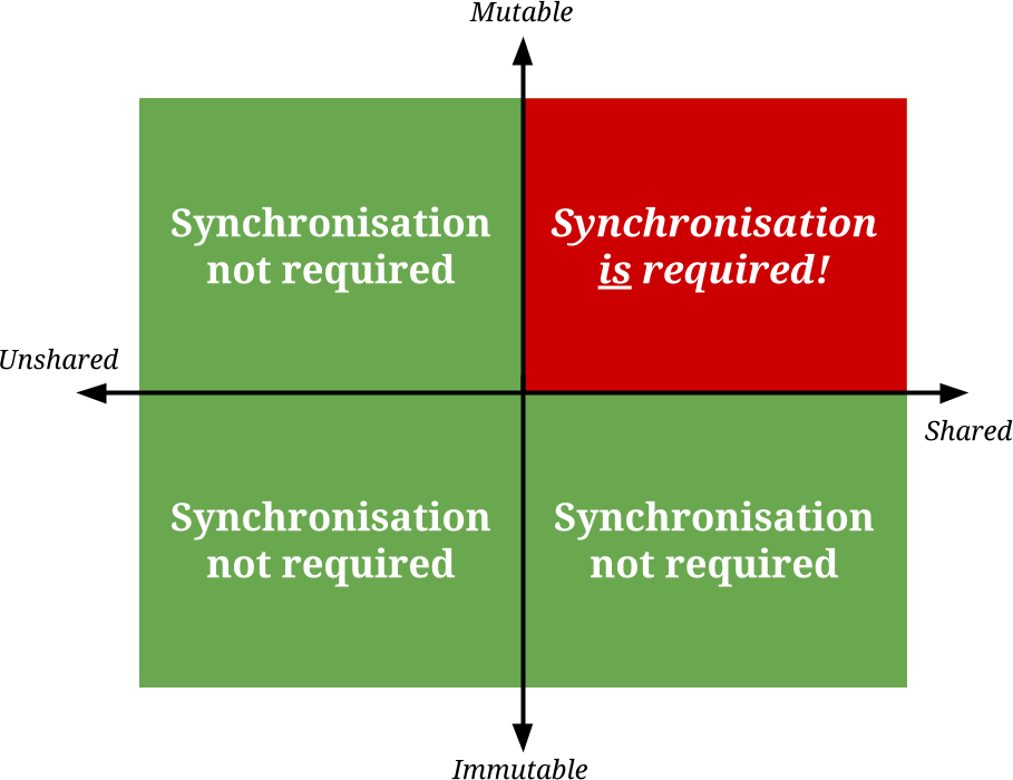 the_synchronisation_quadrant.png