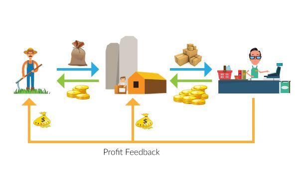 Agri-Supply-Chain-Profit-Feedback2.jpg
