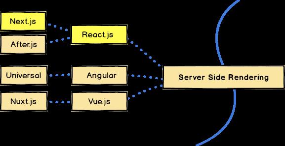 Server side rendering.png