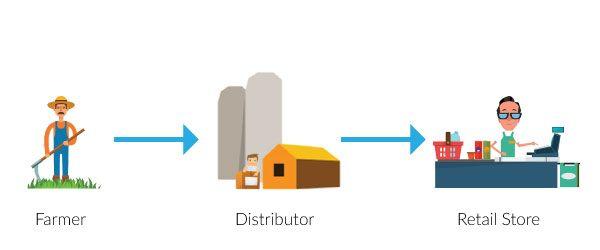 Agri-Supply-Chain-Concept1.jpg